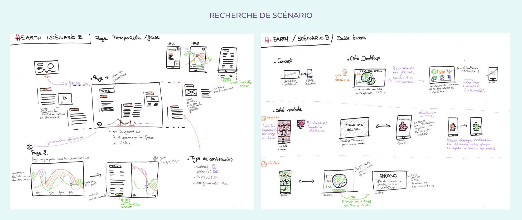 CandiceH Projet H-earth UX-UI-Design : Vulgarisation Réchauffement Climatique, Recherche de scénario