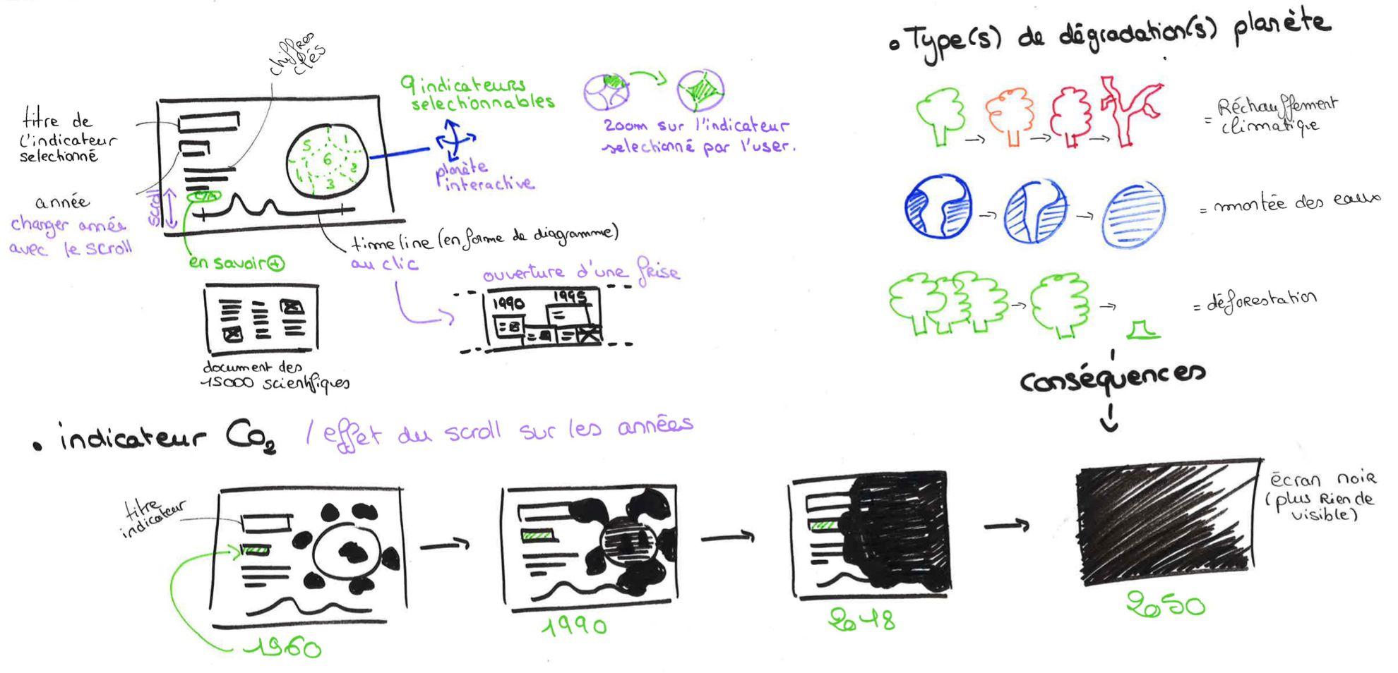 CandiceH Projet H-earth UX-UI-Design : Vulgarisation Réchauffement Climatique, Scénario retenu